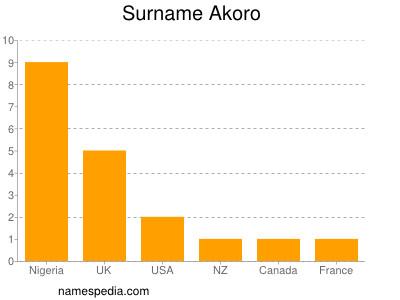 Surname Akoro