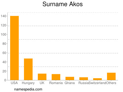Surname Akos