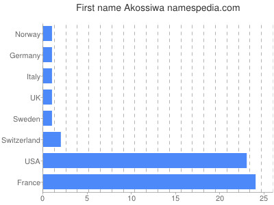 Given name Akossiwa