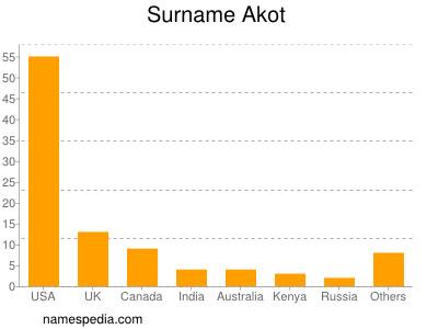 Surname Akot
