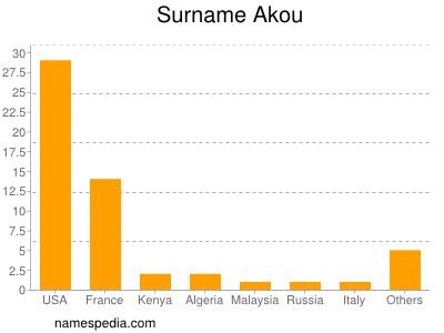 Surname Akou