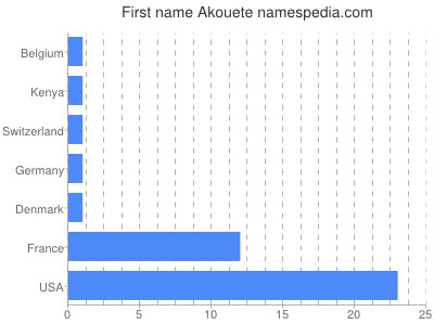 Given name Akouete