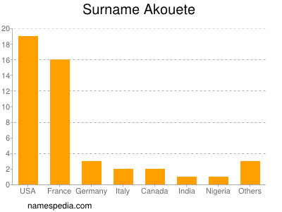 Surname Akouete