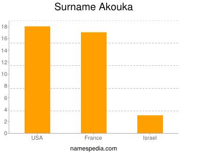 Surname Akouka