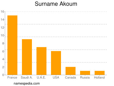 Surname Akoum