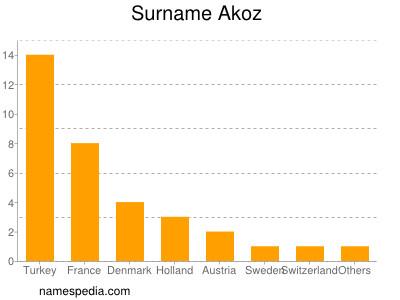Surname Akoz