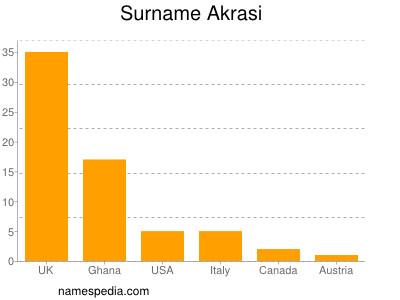 Surname Akrasi
