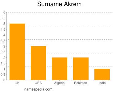 Surname Akrem