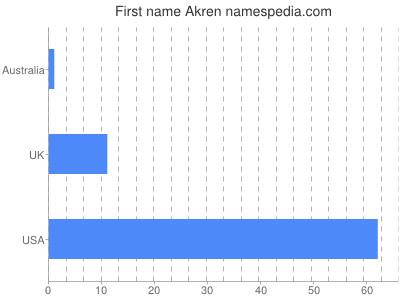Given name Akren