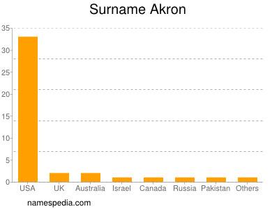 Surname Akron
