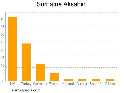 Surname Aksahin