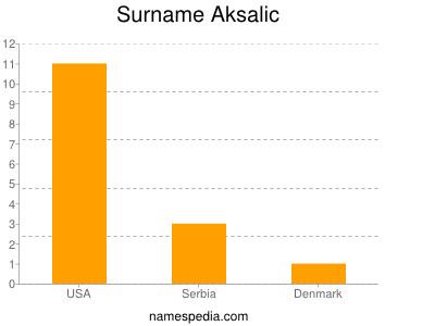 Surname Aksalic