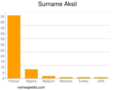Surname Aksil