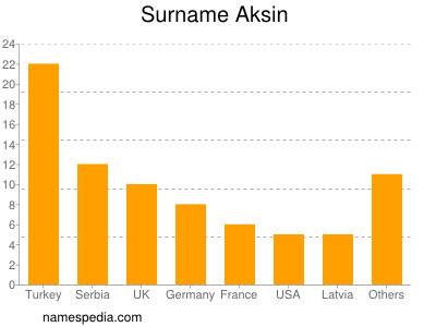 Surname Aksin