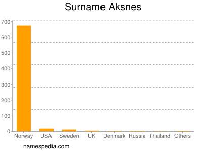 Surname Aksnes