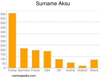 Surname Aksu