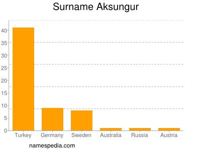 Surname Aksungur