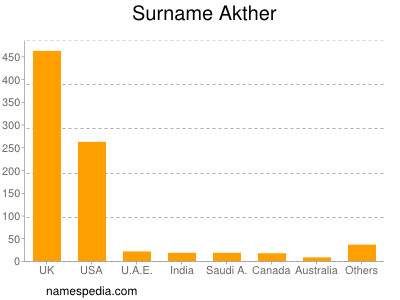 Surname Akther