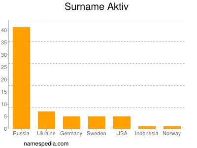 Surname Aktiv