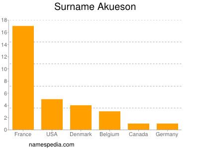 Surname Akueson