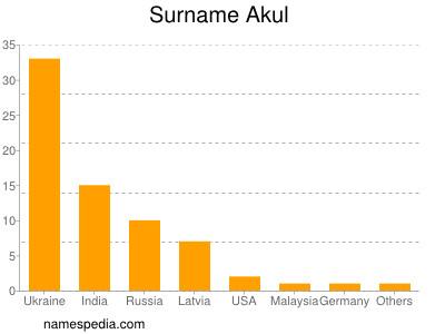 Surname Akul