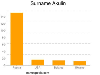 Surname Akulin