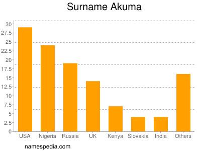 Surname Akuma