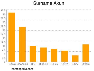 Surname Akun