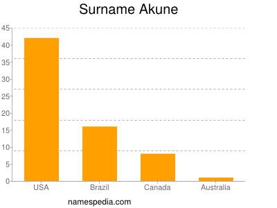 Surname Akune