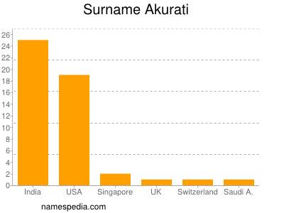 Surname Akurati