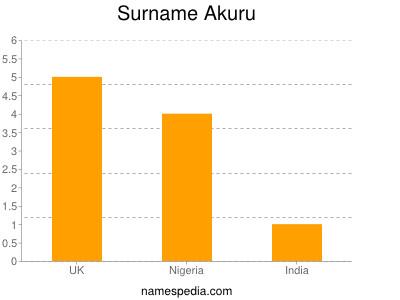 Surname Akuru