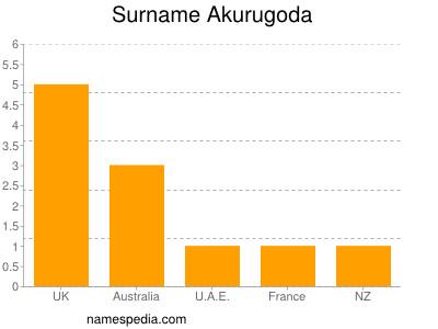 Surname Akurugoda