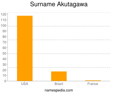 Surname Akutagawa