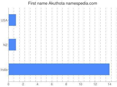 Given name Akuthota