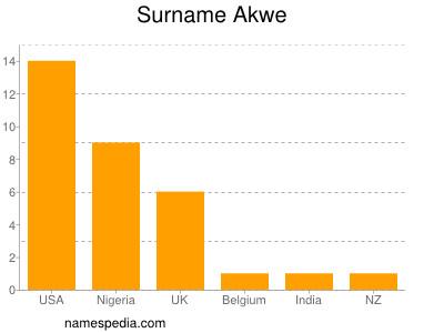 Surname Akwe