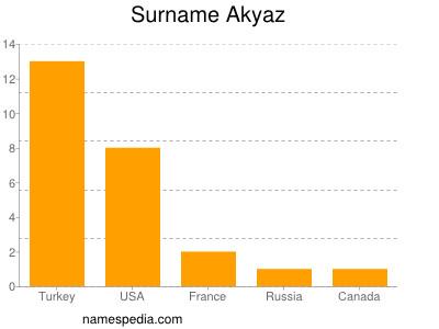 Surname Akyaz