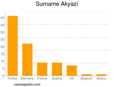 Surname Akyazi