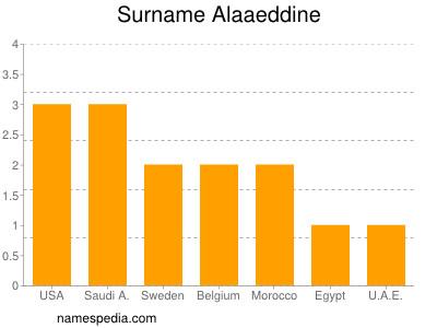 Surname Alaaeddine