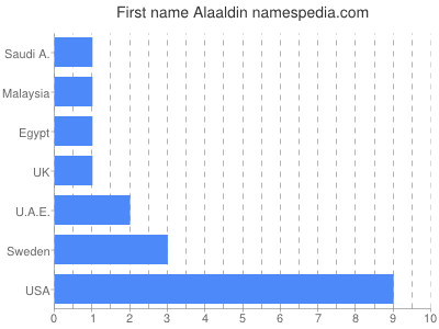 Given name Alaaldin