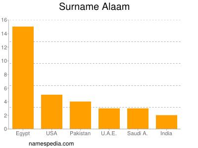 Surname Alaam