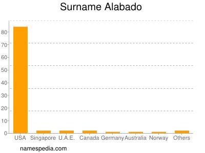 Surname Alabado