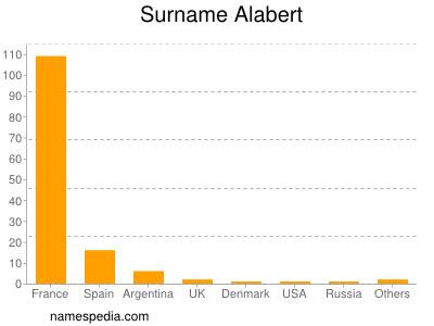 Surname Alabert