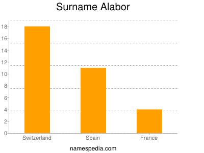 Surname Alabor