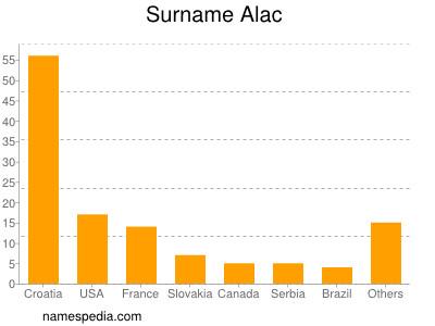 Surname Alac