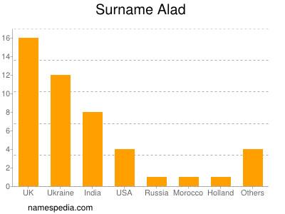 Surname Alad
