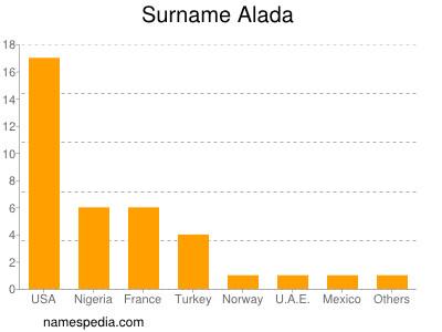 Surname Alada