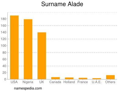 Surname Alade