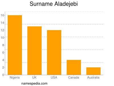 Surname Aladejebi