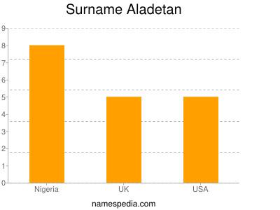Surname Aladetan