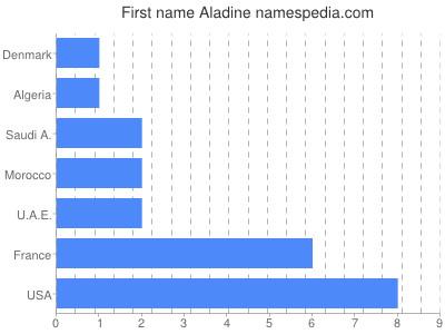Given name Aladine
